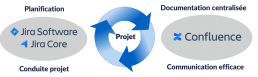 jira-cycle-gestion-projets